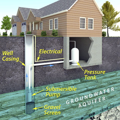 Well Water Systems Ottauquechee Plumbing And Heating